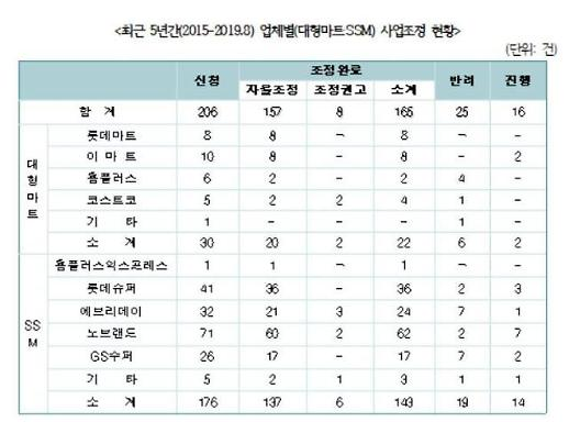 [2019 국감] 이마트 노브랜드, '골목상권 침해'로 소상공인 사업조정 신청 1위