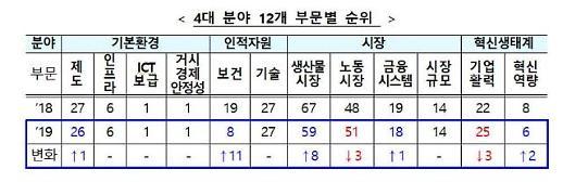 한국 국가경쟁력 13위로 2계단↑…노동·정부규제 사실상 낙제