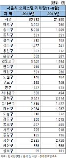 서울 오피스텔 거래량 전년 동기보다 27.2% 줄어