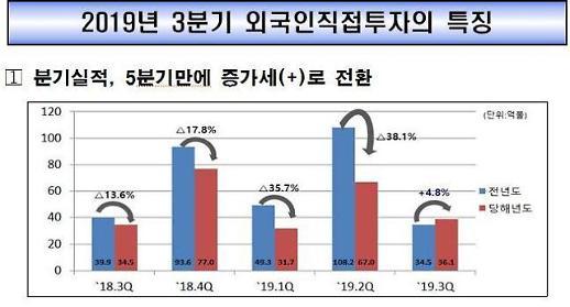 미·중, 무역분쟁으로 한국 투자 여력 감소