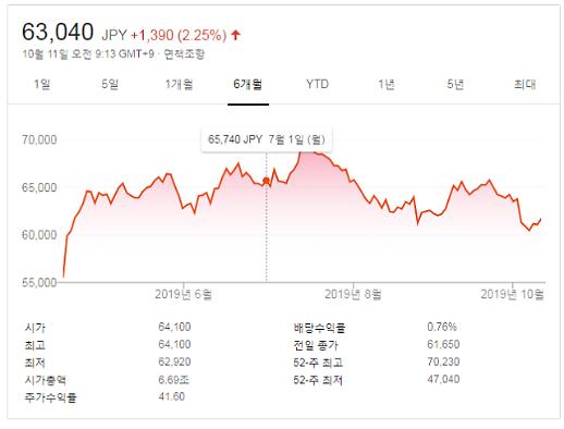 유니클로 주식, 한국 불매운동 100일...얼마나 하락했을까?