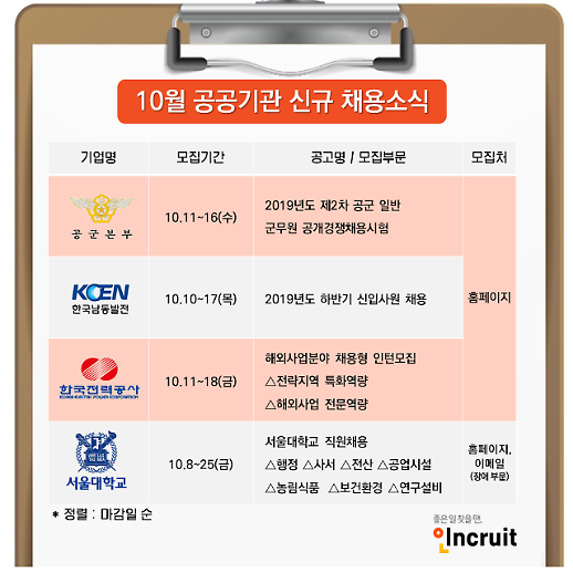 [오늘 취업] 서울대학교, 한국남동발전, 한국전력공사 등 채용
