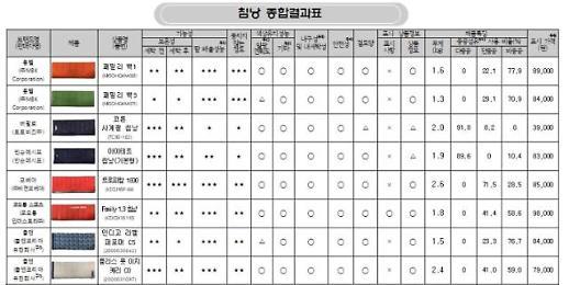 소비자원, 침낭 성능 비교결과…코베아 '트로피칼1800'·몽벨 '패밀리백1' 우수