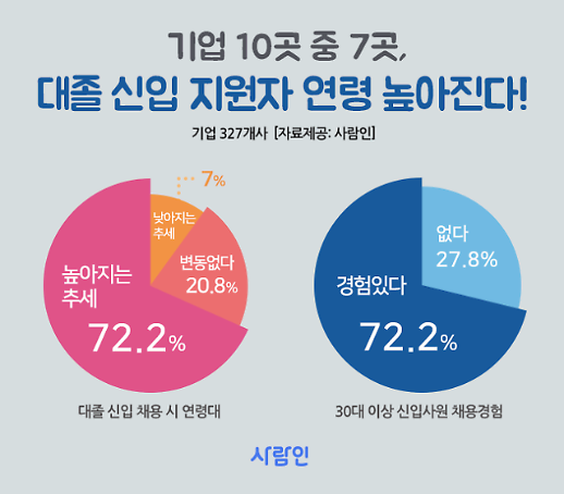 """기업 10곳 중 7곳 """"올해 30대 이상 신입 채용경험 있다"""""""