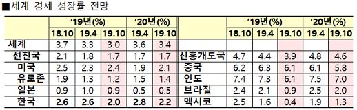 IMF, 2019년 한국 성장률 2.0%…0.6%p 낮춰