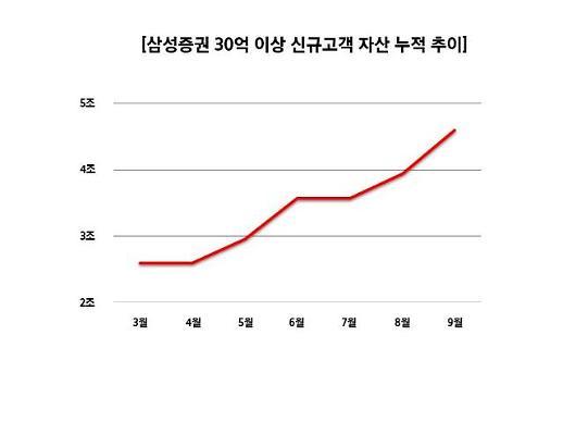 삼성증권 SNI서비스 확대로 자산가 130명 신규 유치