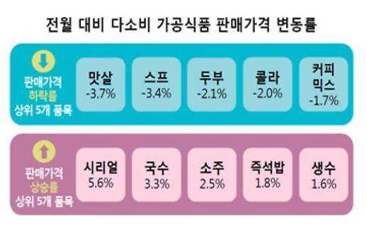 """소비자원 """"9월 가공식품 판매가격, 맛살·스프↓, 시리얼·국수↑"""""""