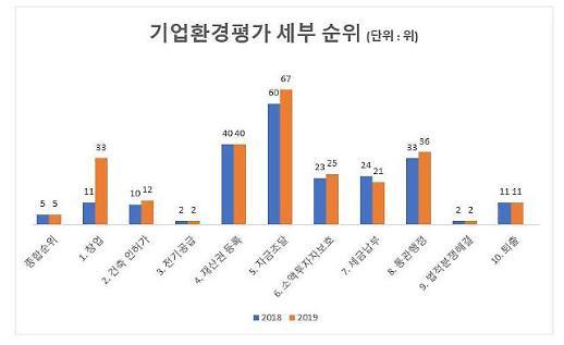 한국, 기업하기 좋은 나라 전세계 5위 올라