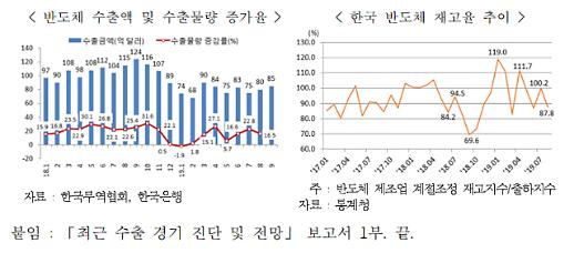 한국 수출 바닥 찍었다…내년 2월 증가세로 전환