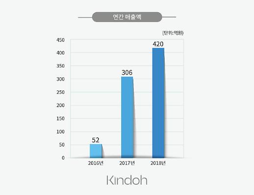 [2019 아주경제 브랜드 대상] 킨도, 유럽프리미엄 기저귀로 3년 내내 세 자릿수 성장