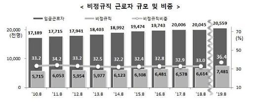 비정규직 748만명·임금근로자의 36%…비중 12년만에 최고