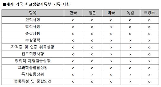 학종 핵심 비교과 대입 반영 비율 한국이 가장 높다
