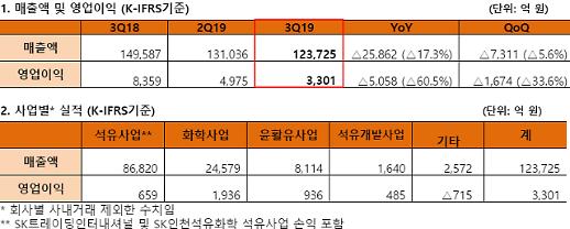 SK이노베이션 3분기 영업이익 3301억...전년比60.5% 감소