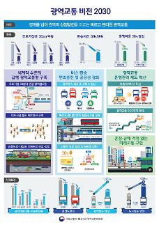 수도권 서부 GTX 새 노선…강변북로·올림픽대로 등 지하 차로 신설 복층화