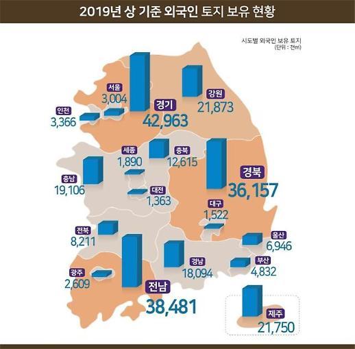 외국인 보유 국내 토지, 반년 새 1.4% 증가…전 국토의 0.2%