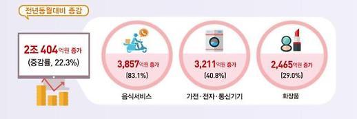 배달 앱 전성시대…9월 온라인 음식 서비스 거래액 83% 급증