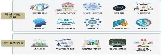 과기정통부, 2020 ICT 표준화전략맵 발간… 5G·ICT 국제표준화 전략 제시