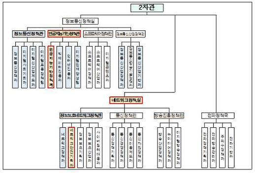 최기영표 ICT조직 구성 완료… AI국 신설‧정보보호 기능 확대