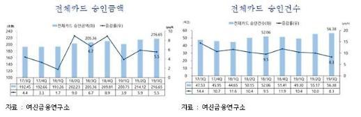 올 3분기 카드승인 금액 216조원…전년 동기 比 5.5%↑