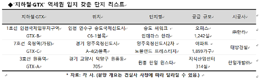 역세권이면서 GTX까지 품은 신규 분양단지 어디?