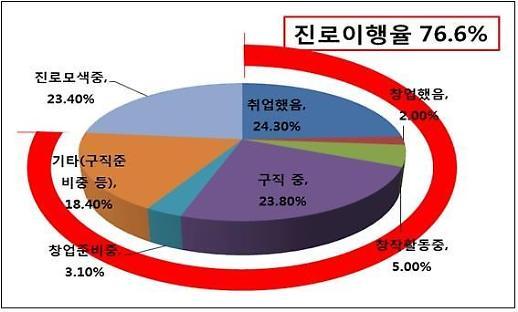 서울시, 청년수당 참여자 76.6% 진로이행 중 조사결과 발표