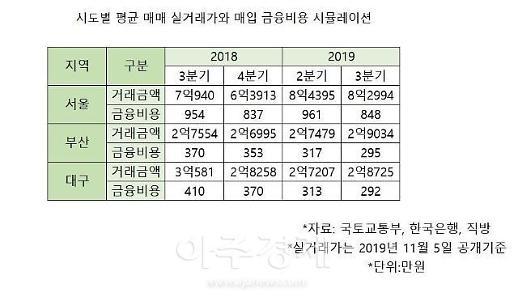 서울 아파트값 1억 오를 때 금융비용 100만원 줄었다