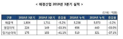 애경산업, 화장품 실적 감소로 3분기 영업이익 33.3% 감소