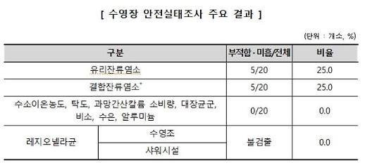 """""""실내수영장, 유리잔류염소 부적합…수질관리 필요"""""""