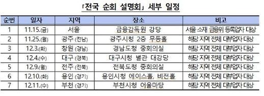금감원, 대부업자 대상 전국 설명회 개최