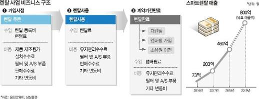 [줌인 엔터프라이즈] 에넥스텔레콤, 알뜰폰 기업에서 종합 라이프스타일 기업으로 발돋움