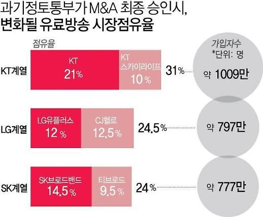 '유료방송 M&A 공정위 승인' 미디어빅뱅 본격화… 글로벌OTT 붙어보자