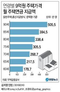 가입 연령 낮추고 주택가격 올려 주택연금 대상자 확 늘린다