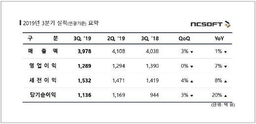 엔씨 3분기 실적, '리니지2' 매출 47% 증가 불구 영업익 감소