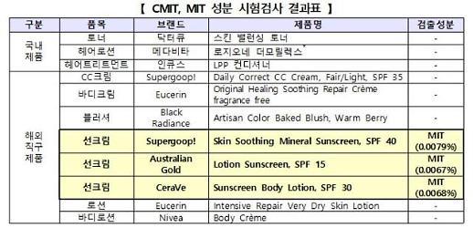 해외직구 선크림 3개 제품서 '가습기 살균제' 성분 검출