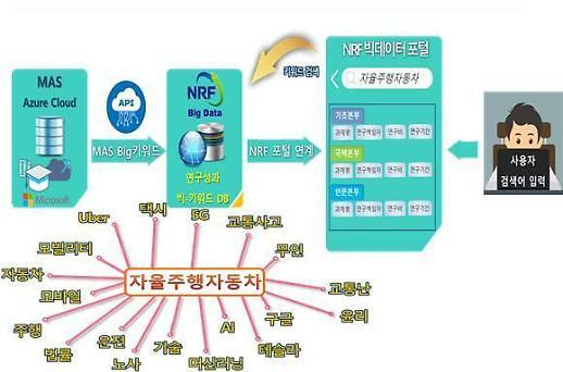 한국연구재단-MS '맞손', 지능형 연구지원시스템 고도화 기대