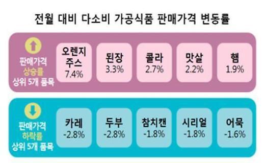 """""""이번달 오렌지주스·된장 가격 상승…카레·두부는 하락"""""""