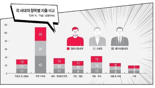 [창간기획 M+ 레볼루션] 돈, 이렇게 쓴다...'자만추' '가성비' '친환경' 소비로 자존감↑