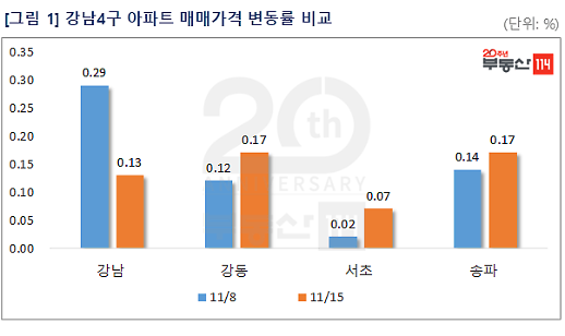 상한제 확대 본격화...서울 아파트값 22주 연속 상승세