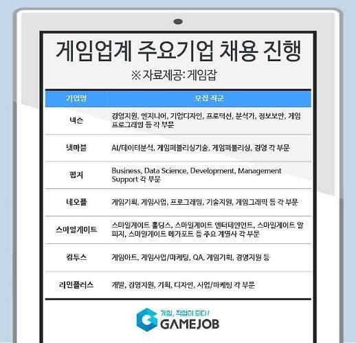 넥슨‧넷마블‧스마일게이트 등 게임업계 인재채용 '봇물'