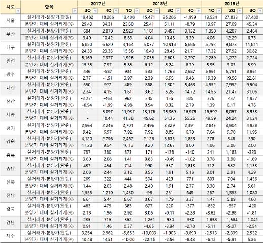 서울서 분양받아 입주 때 되면 평균 4억 웃돈