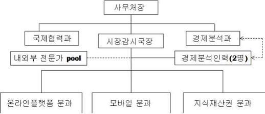 공정위 숙박앱 불공정행위 조사…ICT 사건 전문성·속도감 높인다