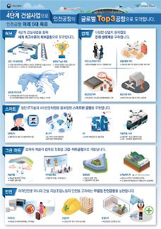 인천공항 2025년 연간 수용여객 1억명 넘겨 세계 3대공항 발돋움
