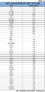 강남 중의 강남 강남역 상권...일반식당 월평균 매출 6000만원