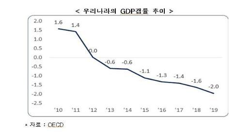 韓 경제 디플레이션 우려… 적극적 경기진작책 필요