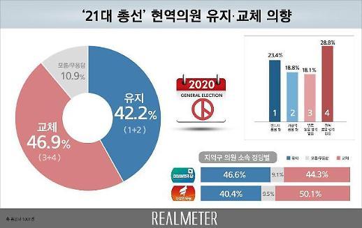[리얼미터] 내년 총선 국회의원 교체 46.9%…유지는 42.2%