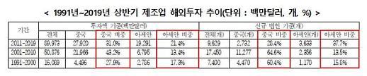 중국 떠난 韓 제조업, 아세안으로··· 저렴한 인건비·인센티브 매력적