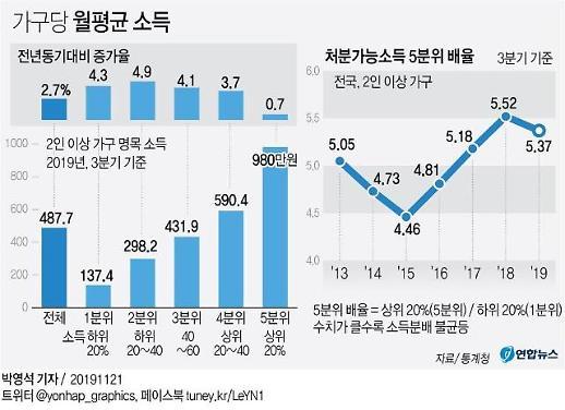 자영업자 사업소득 5% 감소…2003년 통계 작성 이후 최악(종합)
