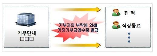 거짓 기부금 영수증으로 세금공제, 61곳 종교단체 명단 공개