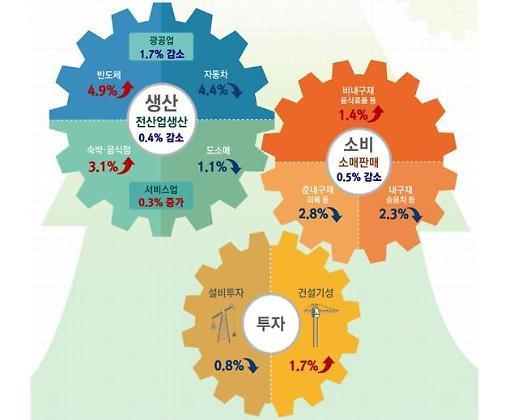 10월 생산·소비·투자 트리플 감소…전산업생산 -0.4%·소매판매 -0.5%