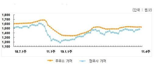 주유소 휘발유 가격 2주째 상승…경유도 상승